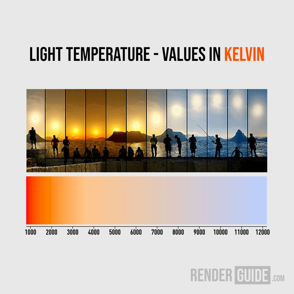 color temperature chart natural lighting environment