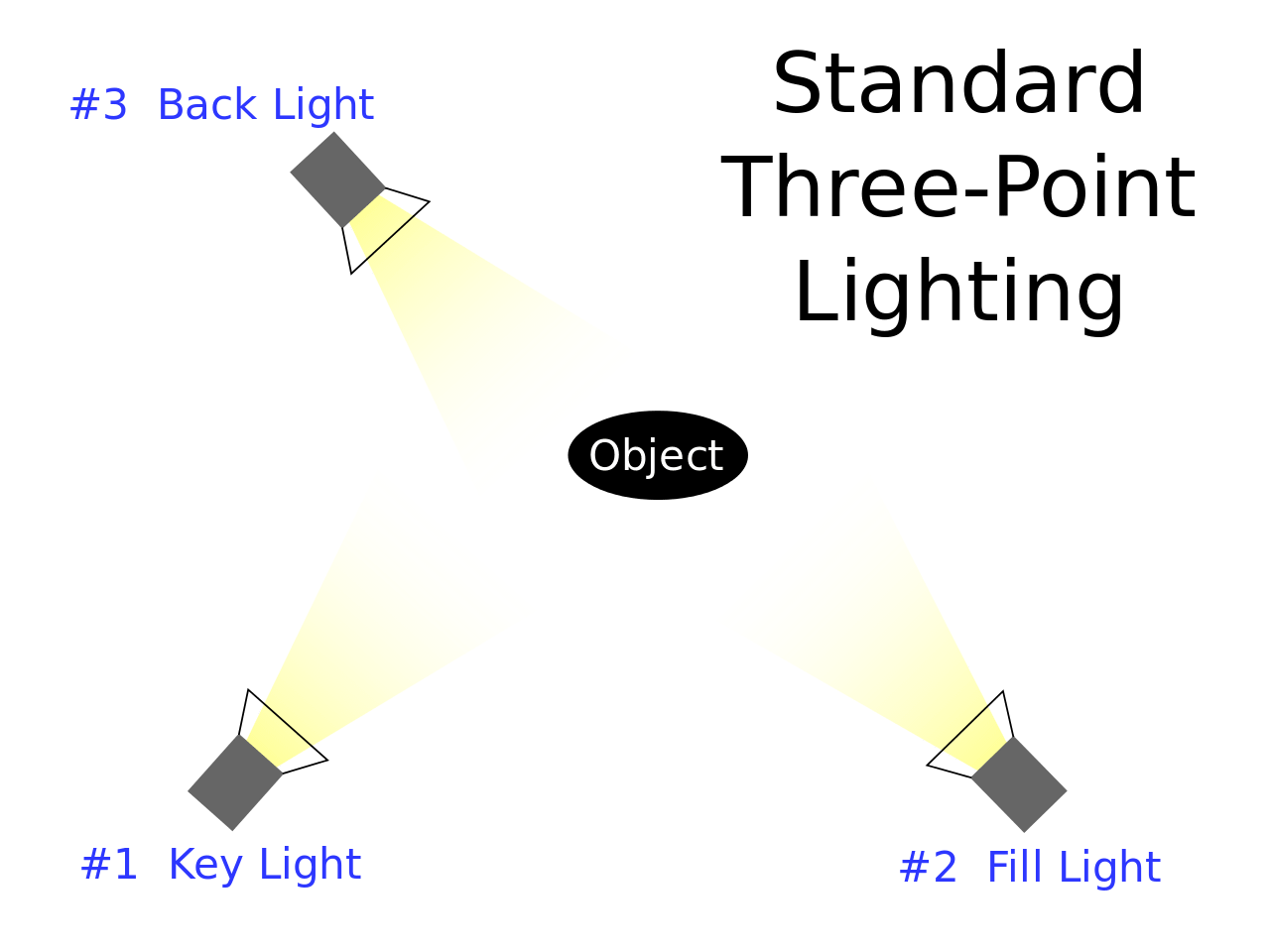 Standard three-point lightning explained