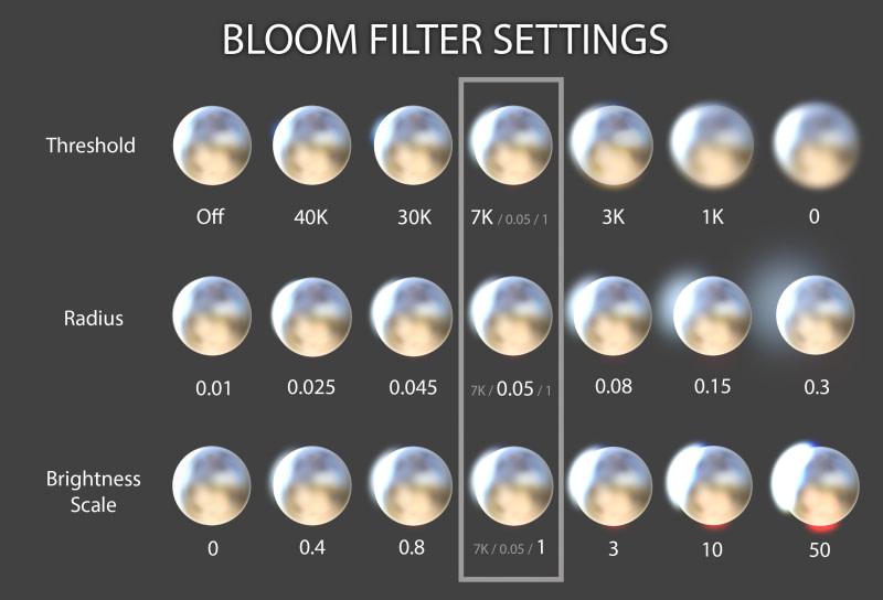 daz bloom filter ettings threshold radius brightness scale